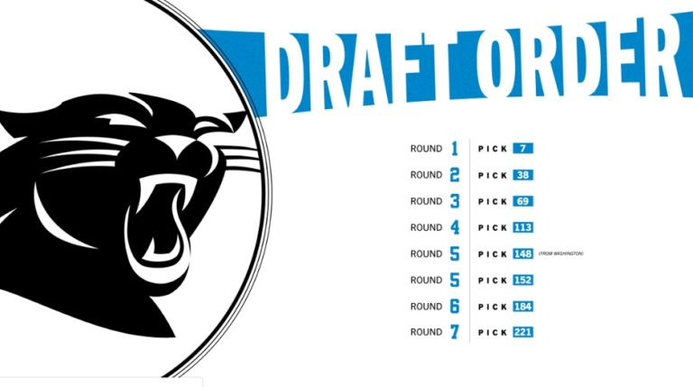 Draft 2020: Así será el orden de selección de los Panthers