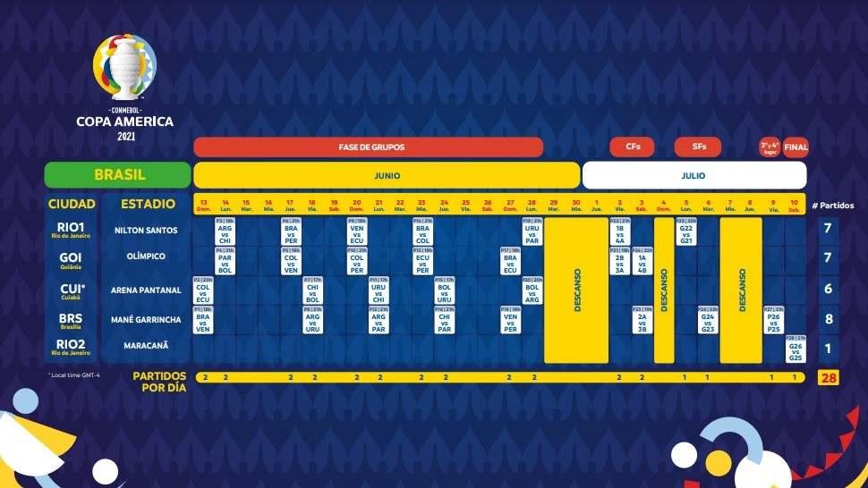 Comenzará su nueva edición el 13 de junio de 2021, en el Estadio Mané Garrincha, en Brasilia,  y coronará al nuevo campeón continental en el Maracaná, Río de Janeiro, el 10 de julio.  El torneo distribuirá sus 28 partidos entre las ciudades de Brasilia (Estadio Mané Garrincha), Cuiabá (Arena Pantanal), Goiânia (Estadio Olímpico) y Río de Janeiro (Estadios Nilton Santos y Maracaná).    En esta edición se contará con la participación de diez (10) Asociaciones Nacionales Miembro de CONMEBOL (Brasil, Argentina, Bolivia, Chile, Colombia, Ecuador, Paraguay, Perú, Uruguay y Venezuela).