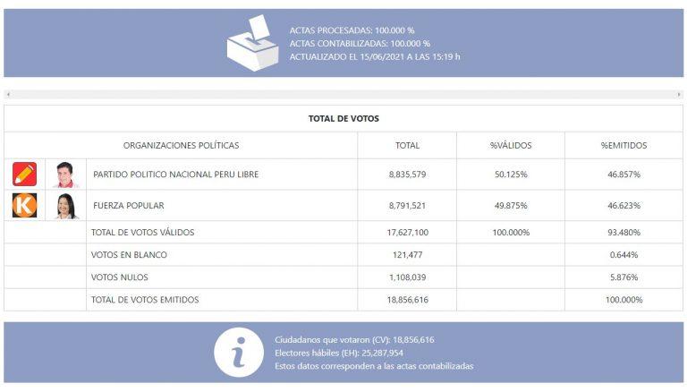 Pedro Castillo superó a Keiko Fujimori por 44 mil votos