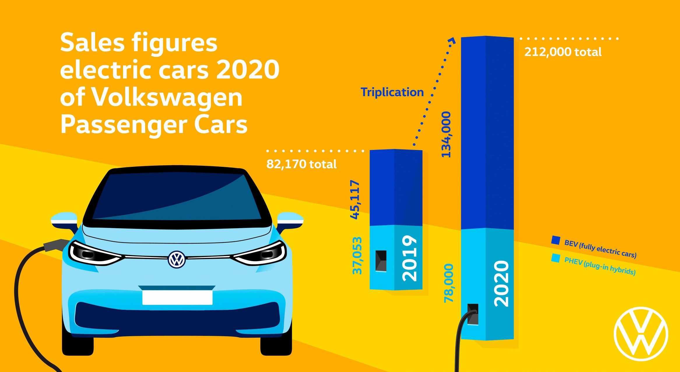Volkswagen compite contra Tesla como líder en Coches Eléctricos