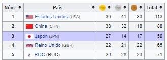 Medallero Olímpico 5 primeros lugares