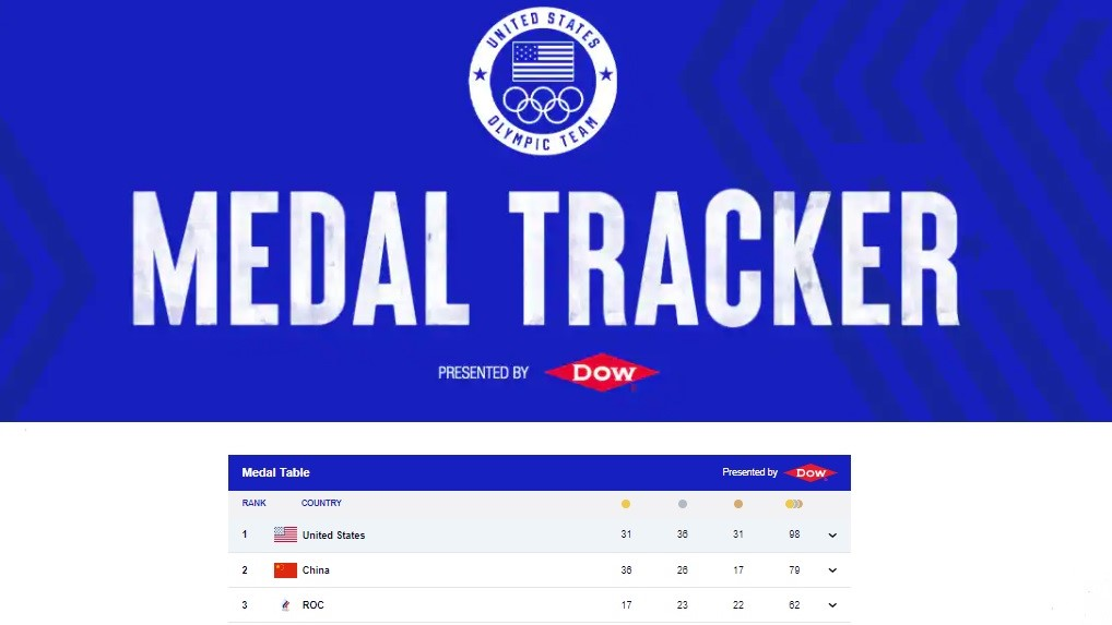 Medallero Olímpico Team USA, ¿1° o 2° lugar