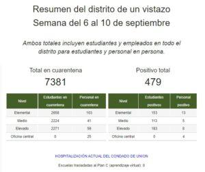 Estadísticas del distrito