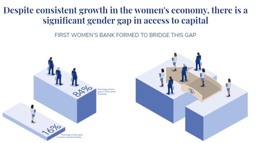 First Women's Bank