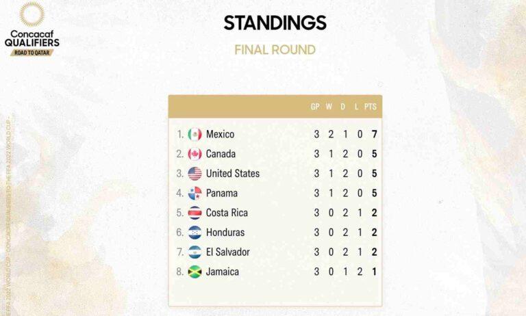México lidera clasificación Concacaf rumbo a Catar 2022